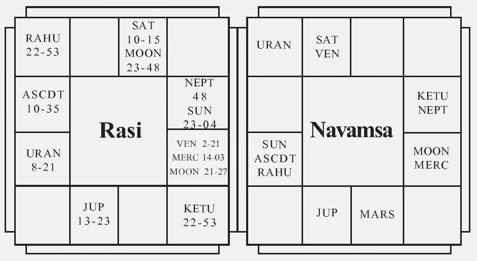 Dr. B.V. Raman-Birth chart