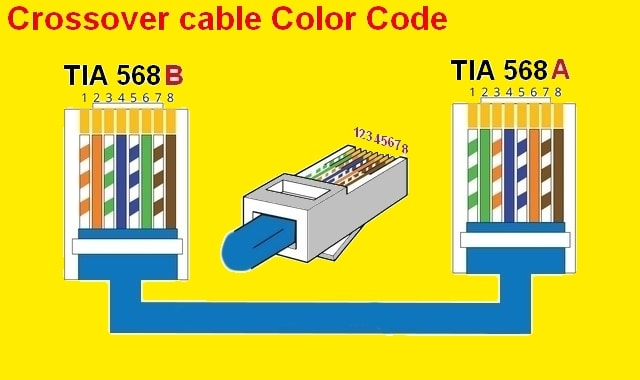 RJ45 color code connector cable crossover a or b