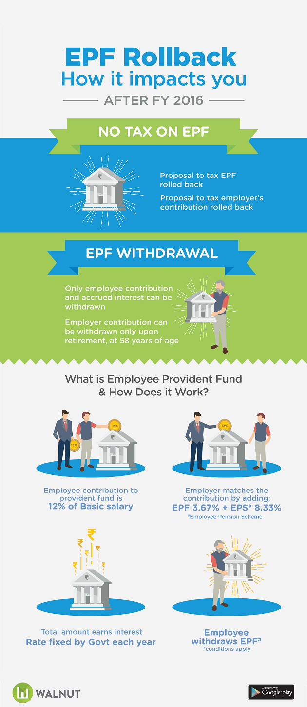 The EPF Rollback and how it impacts you