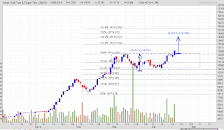 Saham INKP strong bullish