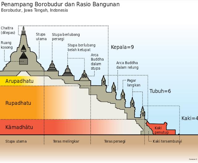 Proses Pembangunan Candi Borobudur