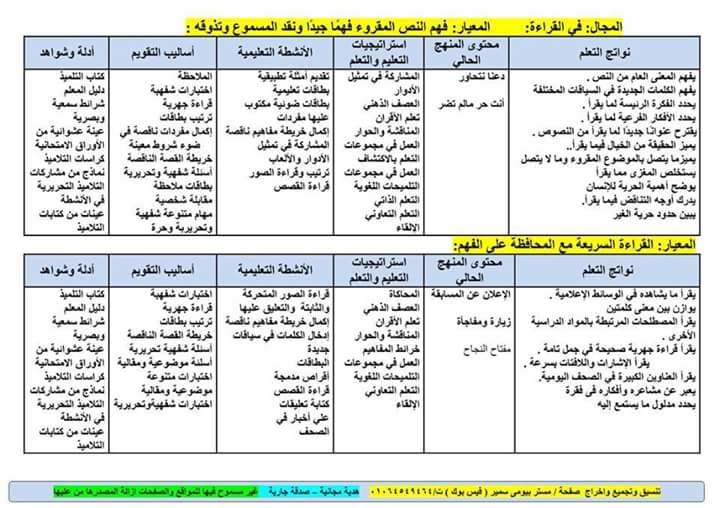خريطة نواتج التعلم منهج اللغة العربية للصف السادس الابتدائى 2018