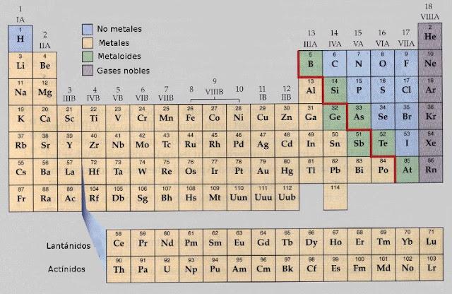 en la tabla peridica los elementos con amarillo corresponden a los metales y los no metales con azul - Tabla Periodica Solo Los Metales