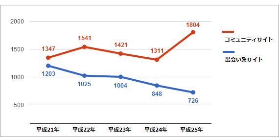 出会い系サイト検挙件数の推移