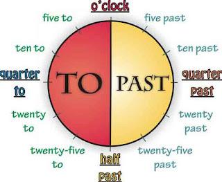 Membaca jam dalam Bahasa Inggris versi British Style