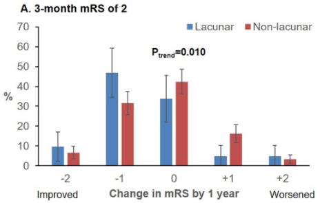 図:ラクナ梗塞の3-12ヶ月の機能回復