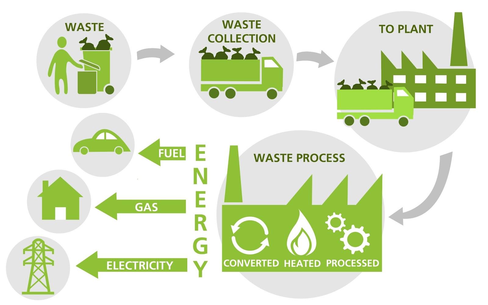 Teknologi Waste to Energy - Hasilkan Tenaga Dari Sisa Buangan