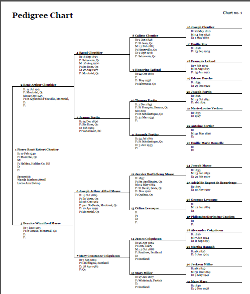 Progeny Genealogy December 2011