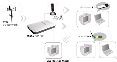 3g150b tenda wi fi router for ptcl evo 3g paktron. Black Bedroom Furniture Sets. Home Design Ideas