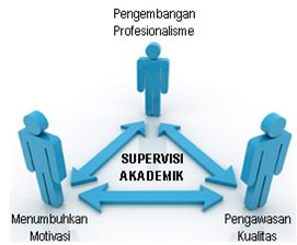 Contoh Program Supervisi Akademik