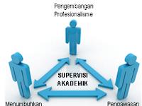 [Terlengkap] Program Supervisi Akademik 2015