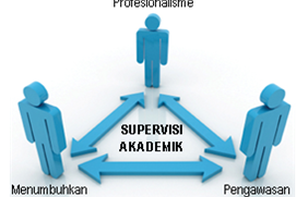 [Terlengkap] Program Supervisi Akademik 2015