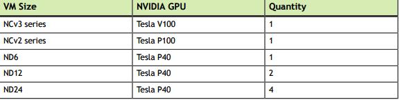 Let's Virtualize: NVIDIA Quadro Now Available on Microsoft Azure Cloud
