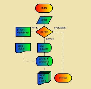 Flowchart  atau diagram alur