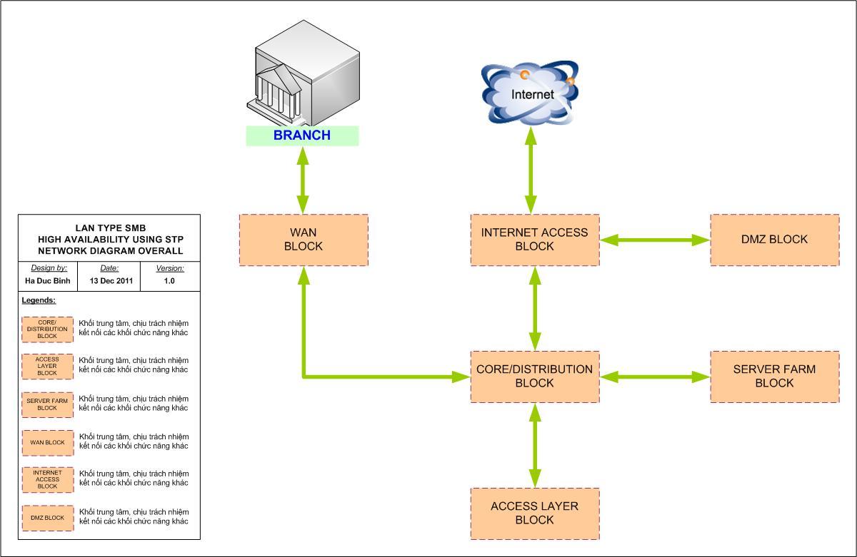 Kết quả hình ảnh cho hệ thống mạng core switch