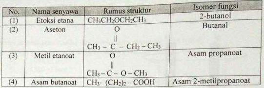 Soal dan Jawaban Kimia UN SMA 2018 No. 30