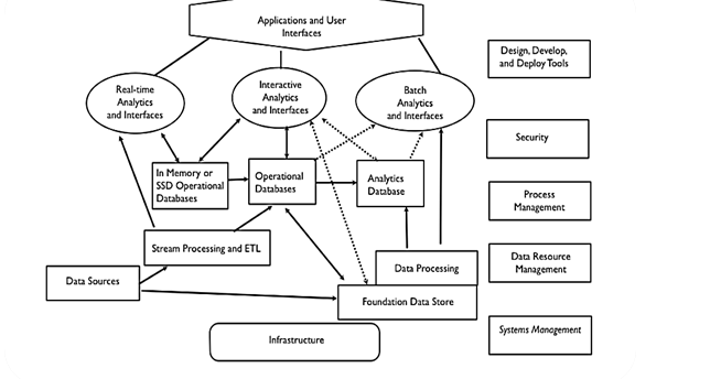 Cloud Computing A New Era : Big data Architecture
