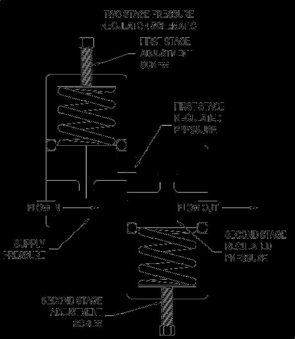 Gas Regulator Schematic Termination Wiring Diagram Electricity