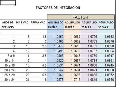 Factor de Integración