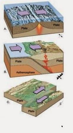 Contoh Struktur Teks Eksposisi Pengertian Jenis Ciri Ciri Struktur Dan Contoh Teks Jenis Jenis Batas Lempengplate Boundaries Pengertian Divergen