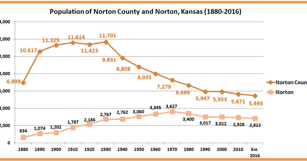 Retiring Guy's Digest: Population Loss In Rural Kansas