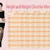 Weight Chart For Women: What's your ideal weight according to your body shape, age, and height?