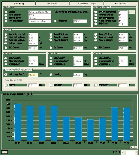 CubeBug-2 Telemetry