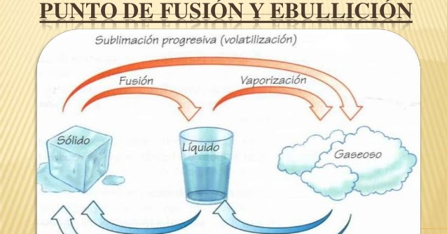 Glosario De Física Y Química: PUNTOS DE FUSION Y EBULLICIÓN