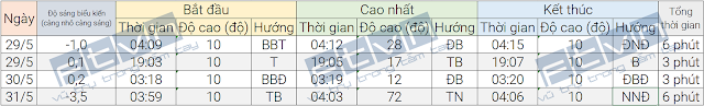 Thời gian xuất hiện, đạt điểm cao nhất, và biến mất của ISS trên bầu trời Đà Nẵng trong những ngày tới.