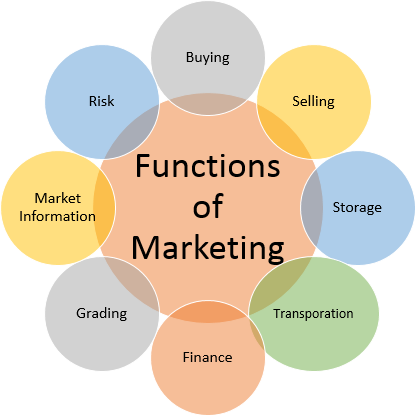 The 8 important functions of marketing