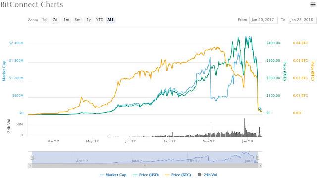 harga BitConnect jatuh