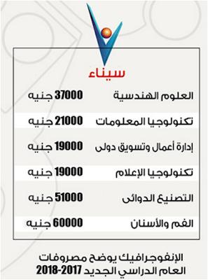 جميع مصروفات الكليات  بالجامعات الخاصة فى العام الجديد 2018-2017