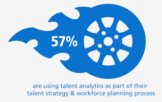 Source: Randstad Sourceright website. Global figures. Nearly six in 10 of respondents are using talent analytics.