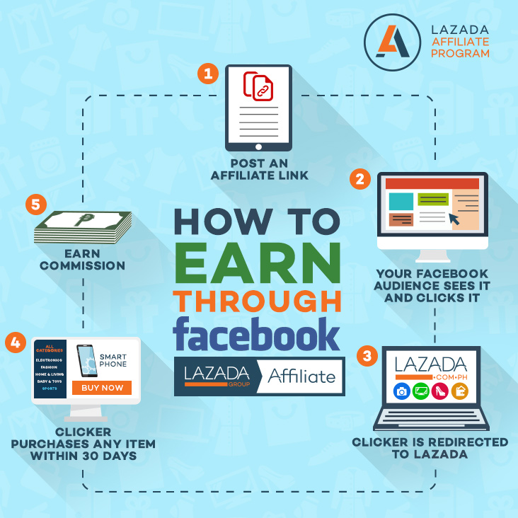 How to earn thru Facebook