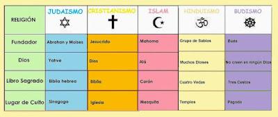 RELIGION: LAS 5 GRANDES RELIGIONES