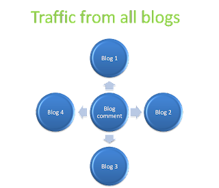 Traffic from other websites Image