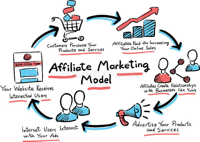 concept-of-affliate-marketing