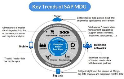 Key Trends of SAP MDG