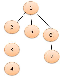Algoritmo de Búsqueda en Profundidad (DFS)