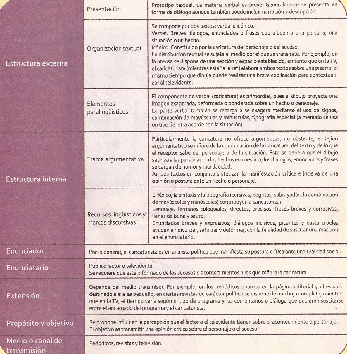 Taller De Lectura Y Redacción Ii Textos Persuasivos