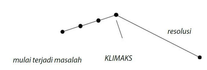 2 Fabel Kelas Bahasa Indonesia