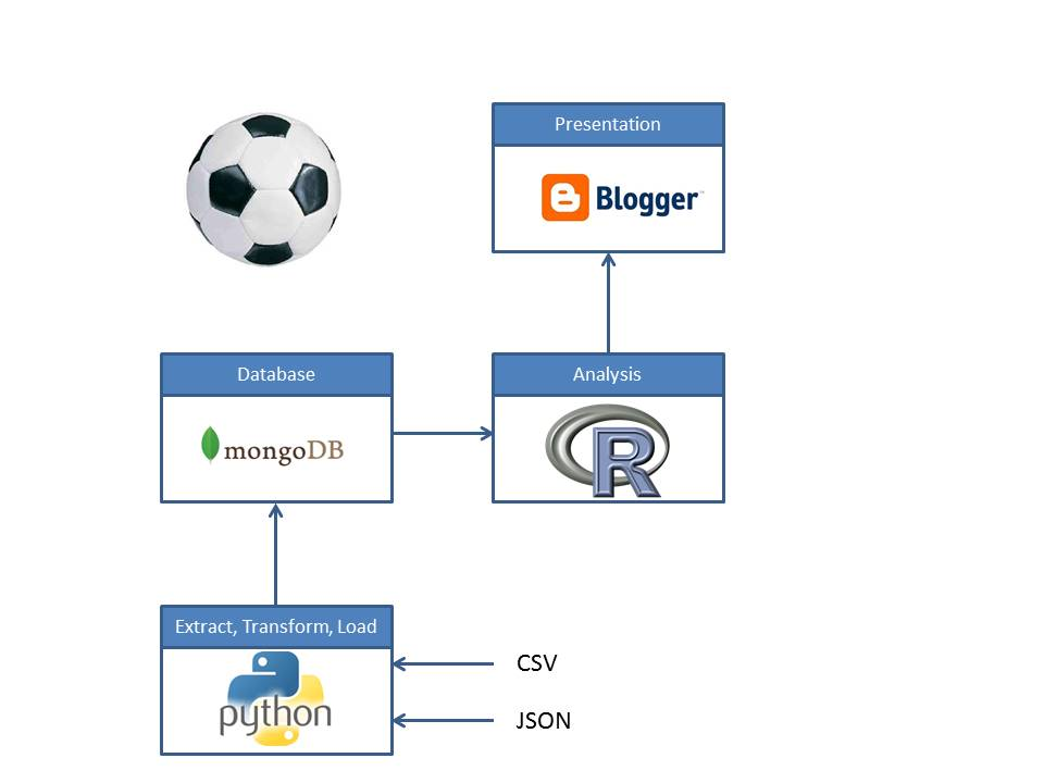 Paul 39 s geek dad blog football soccer stats analysis for Raspberry pi 3 architecture