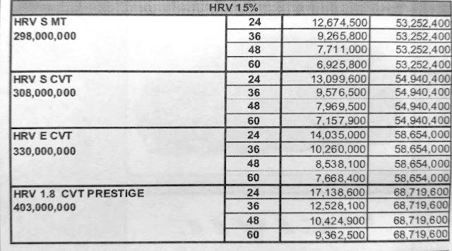 Paket Kredit Mobil Honda HRV DP Ringan Pekanbaru Riau Januari 2017