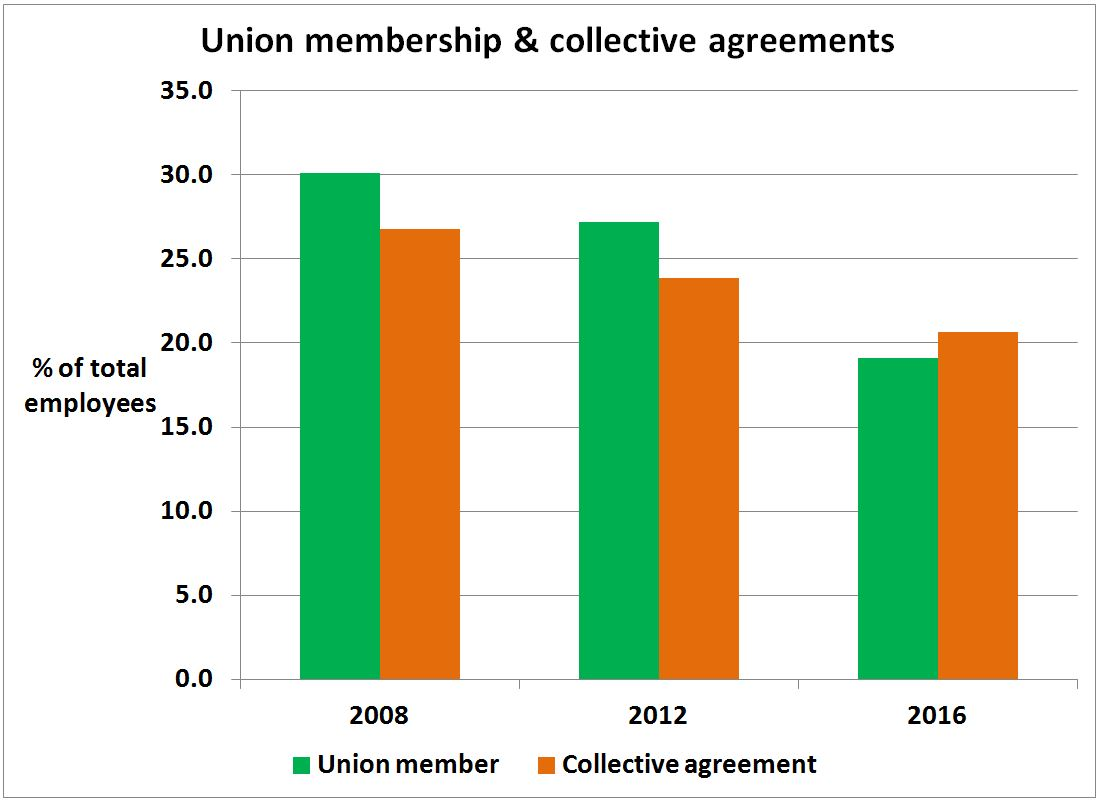 Economics New Zealand Unions And Collective Agreements