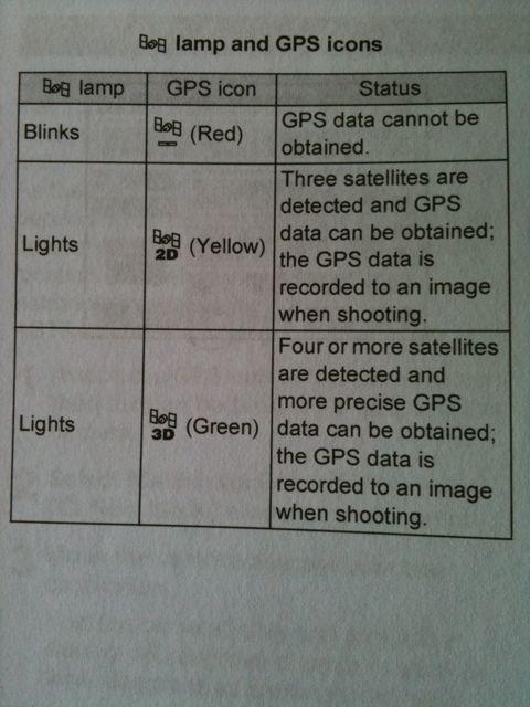 O-GPS1燈號指示說明。