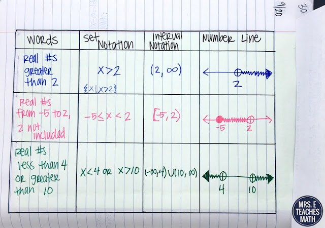 interactive notebook pages for interval notation in algebra 2