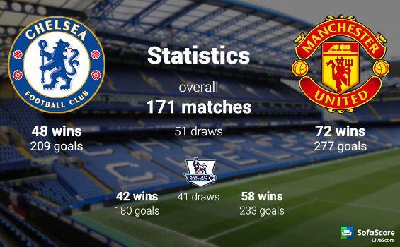 Head To Head Manchester United vs Chelsea