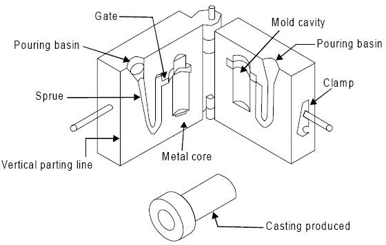 MECHANICAL ENGINEERING: CASTING