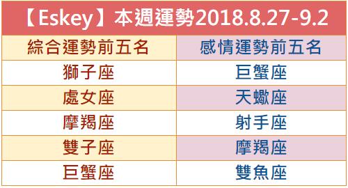 【Eskey】本週生活運勢預測2018.8.27-9.2