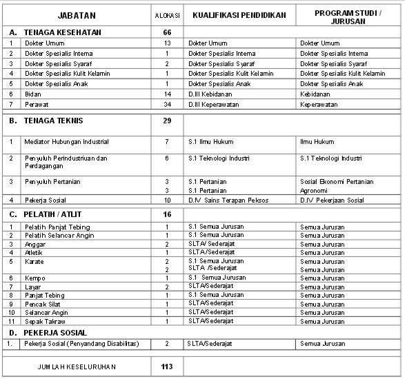 Penerimaan Cpns Kalimantan Selatan 2013 Lowongan Kerja Indosat Agustus 2016 Terbaru Info Cpns Penerimaan Cpns Pemerintah Provinsi Sulawesi Selatan Untuk Pelamar